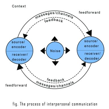interpersonal-communication-1024x1024