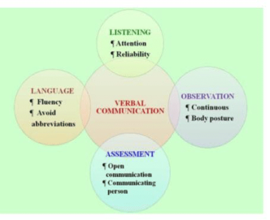 shows-the-various-forms-of-verbal-communication