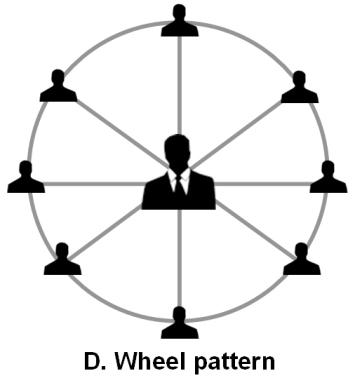 wheel-pattern